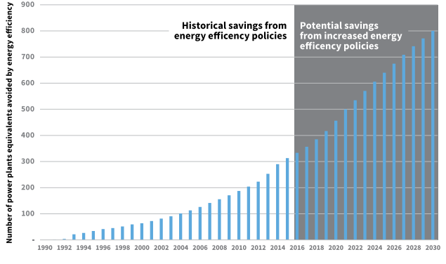 Ramping Up Energy Efficiency Key to Address Climate Change | NRDC