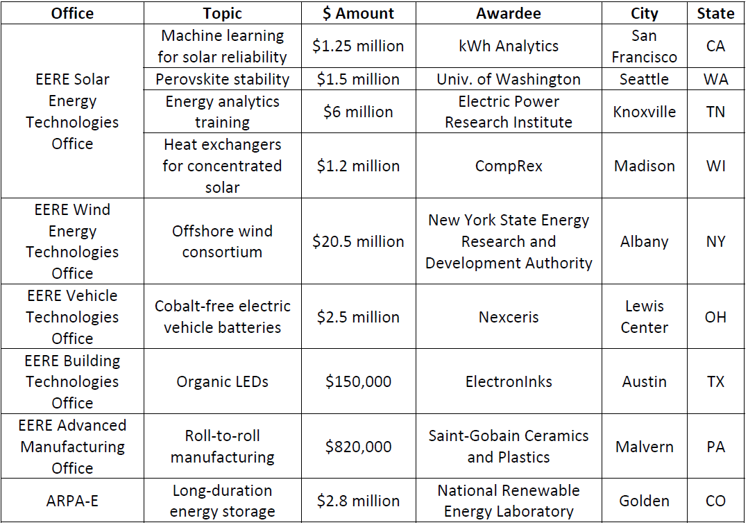 DOE Catalyzes Clean Energy Innovation in All 50 States | NRDC
