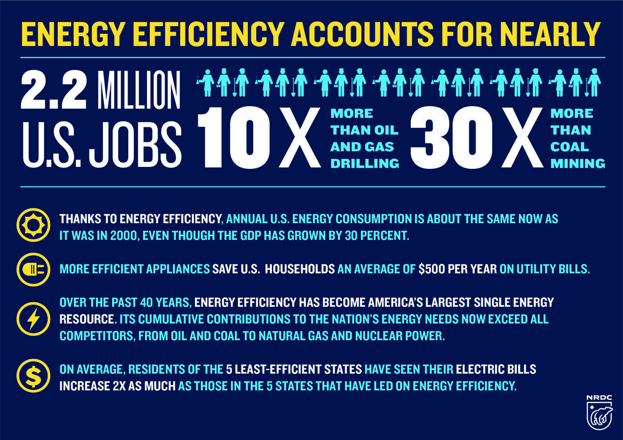 Energy Efficiency: The Foundation of Our Clean Energy Future