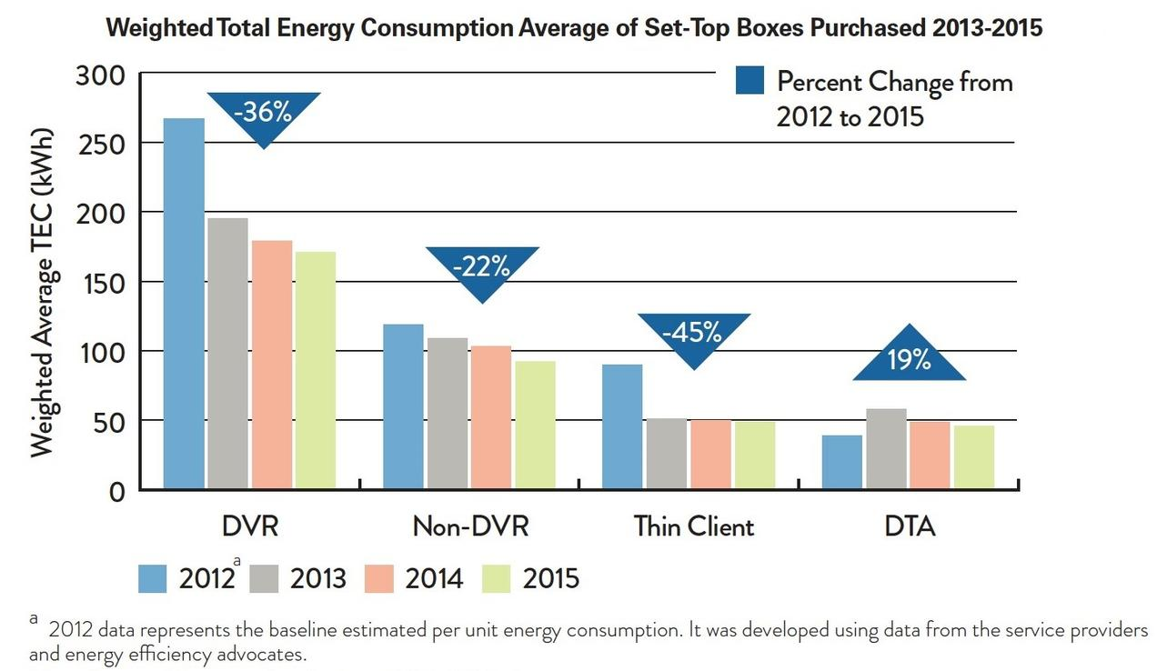 National Energy Use Of Pay Tv Set Top Boxes Is Heading Down Nrdc Power Diagram Besides Apple Cable Box Connections On Cord Or 36 Per Cent And The Thin Client That Commonly Placed Second Third In Home Now Uses 45 Percent Less
