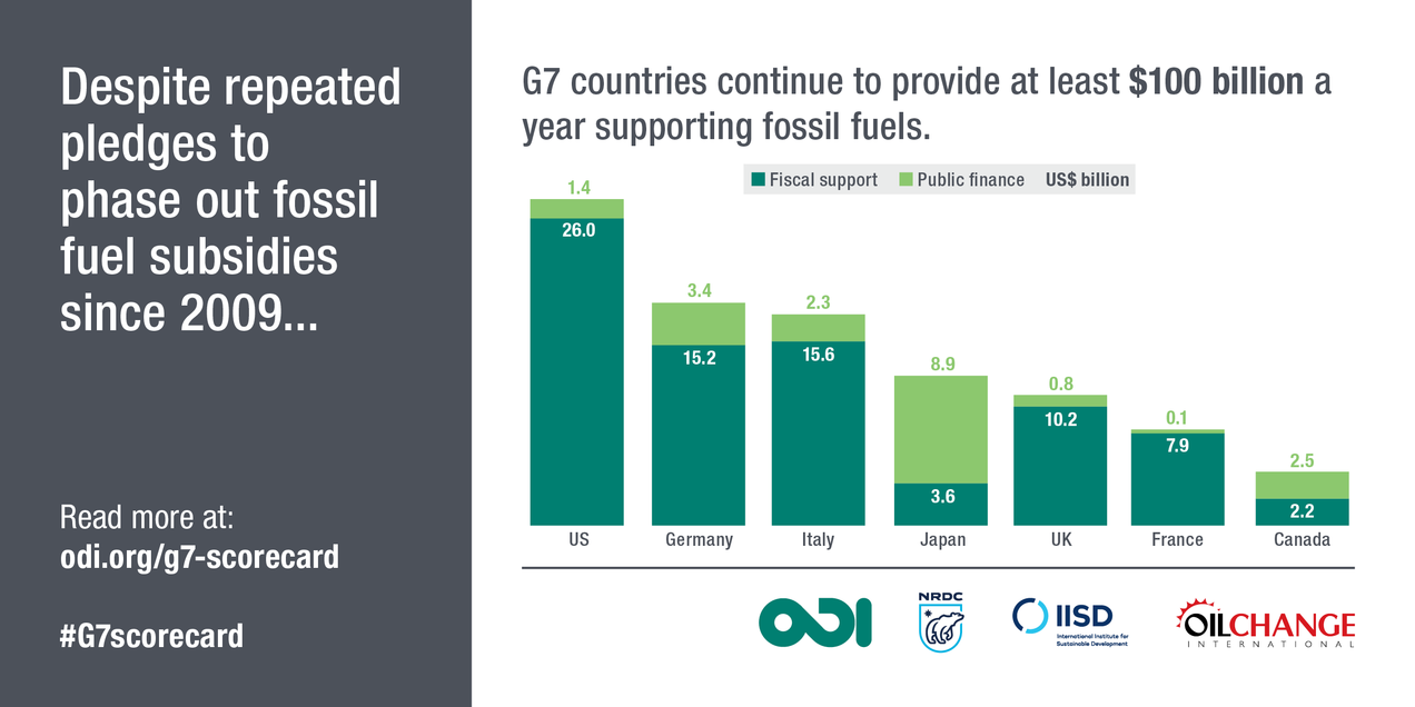 Image result for fossil fuel subsidies