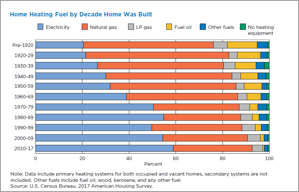 Home heating fuel by decade home was built graph