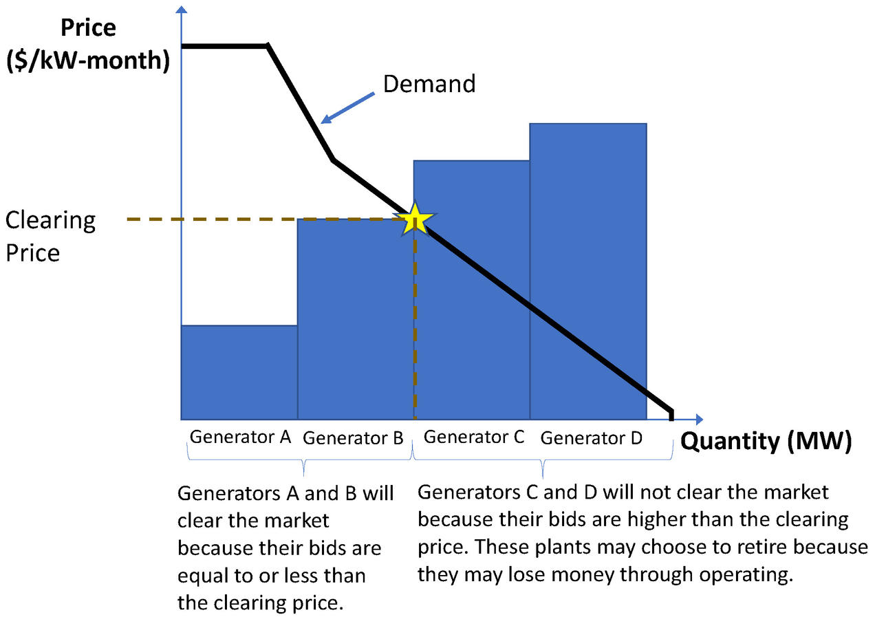 An illustration of how resources clear in the capacity market