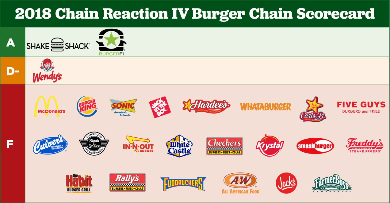 Most Top Burger Chains Flunk Fast Food