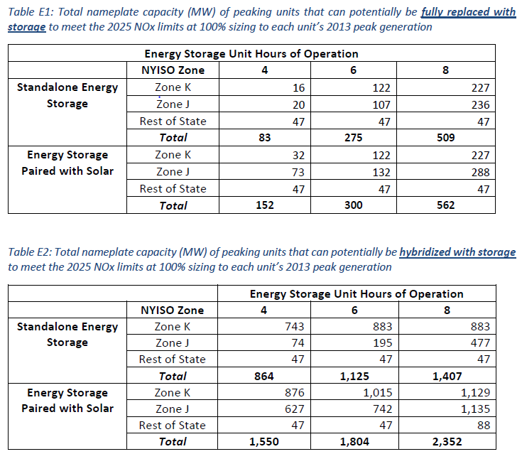 Storage Can Help Meet New York's Peak Power Needs | NRDC