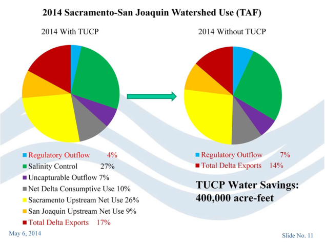 2014 Sacramento-San Joaquin Watershed Use