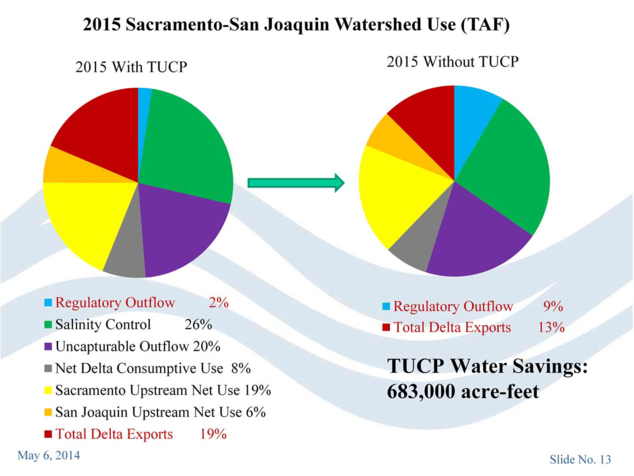 2015 Sacramento-San Joaquin Watershed Use