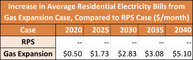Increase in Average Residential Electricity Bills from Gas Expansion Case, Compared to RPS Case ($/month)