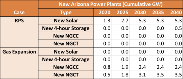 New Arizona Power Plants (Cumulative GW)