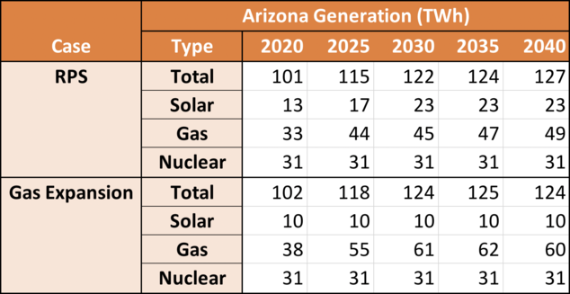 Arizona Generation (TWh)