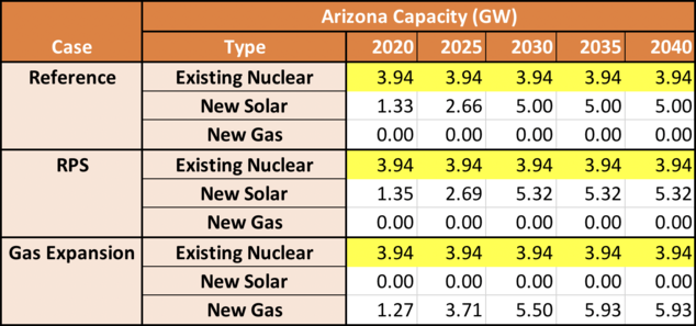 Arizona Capacity (GW) Table