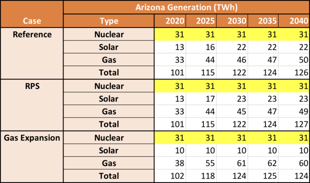 Arizona Generation (TWh) Table