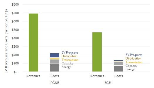EV Costs and Revenues in PG&E and SCE territory 2012-2019