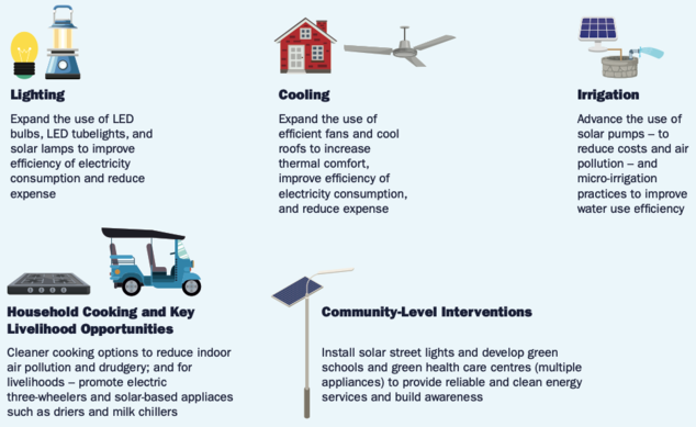 The Green Village Plans' five interventions for advancing the uptake of rural clean energy solutions