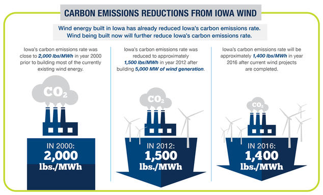 Reduction in Carbon Emissions in Iowa