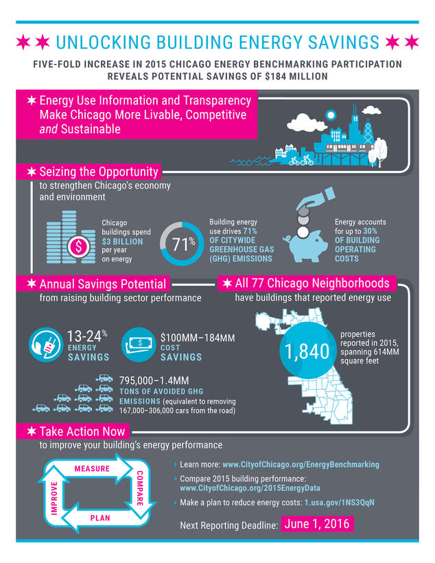 Energy Benchmarking 2015 Infographic
