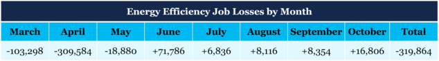 Energy Efficiency Job Losses by Month