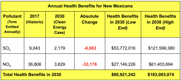 Table showing the estimated annual health benefits to New Mexico in 2030