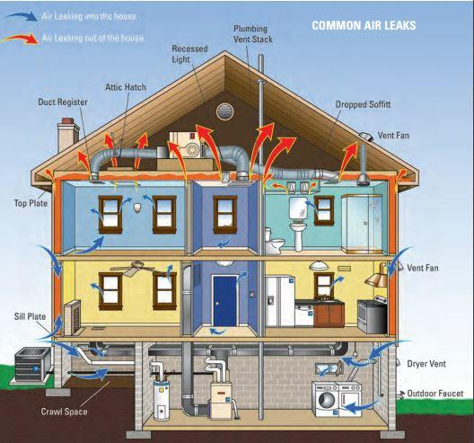 Summer Is Coming Tips To Keep Your Home Cool And Your Wallet