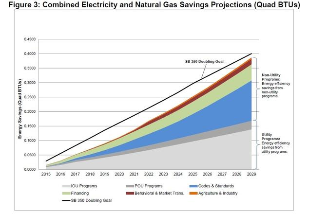 California establishes a path to an energy efficient future nrdc combined electricity and natural gas savings projections quad btus ccuart Choice Image