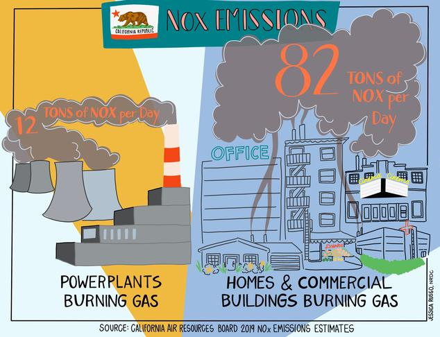 power plants and homes and commercial buildings burning gas