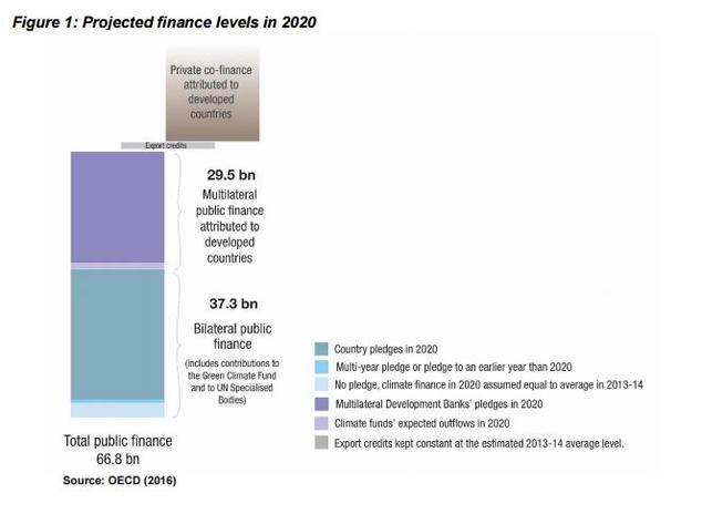 Climate Finance in 2020