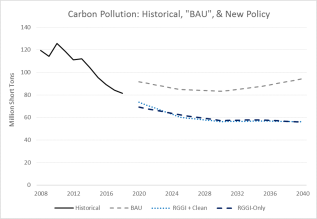 Pennsylvania Carbon Pollution, Historical and Projected