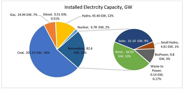Transitioning India's Economy to Clean Energy   NRDC