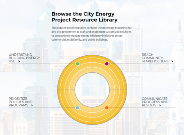 City Energy Project Resource Library
