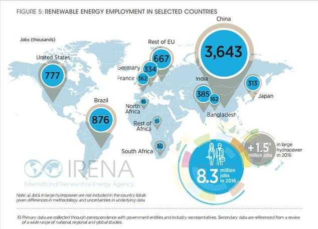 Renewable Energy Employment in Selected Countries