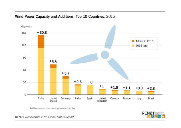 Wind Power Capacity and Additions, Top 10 Countries, 2015