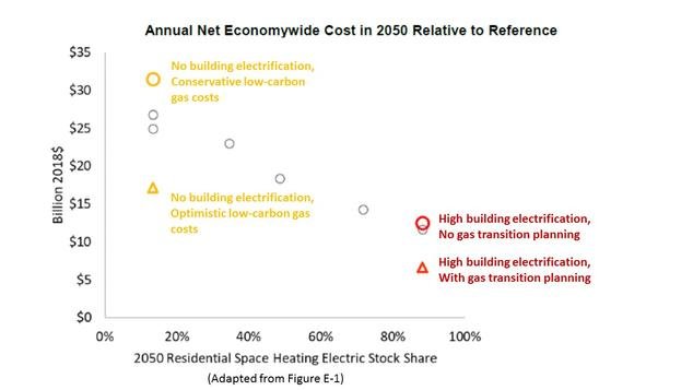 Electricity a Smarter Choice than Low-Carbon Gas in CA Homes