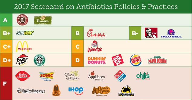 2017 Chain Reaction Antibiotics Scorecard