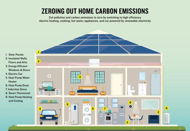 Zeroing Out Home Carbon Emissions