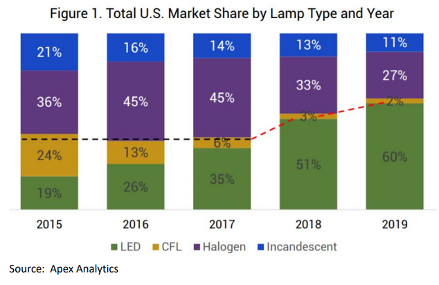 Graph showing total U.S. market share by lamp type and year