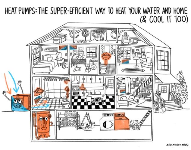 heat pump use in a home to heat, cool and water heating