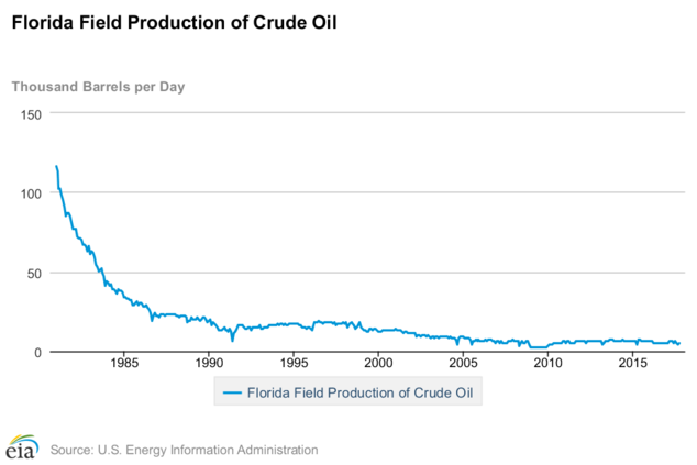 a chart showing the decline in Florida's oil production