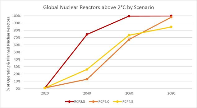 Global Nuclear Reactors above 2C by Scenario