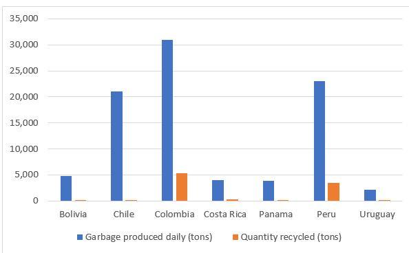 Amount of garbage and percentage that are recycled in various Latin American countries