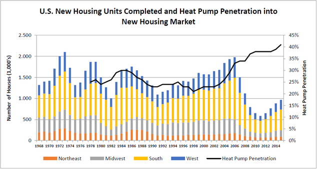 Heat pump penetration into new housing market graph