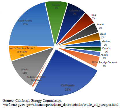 Pie chart displaying sources of crude imports