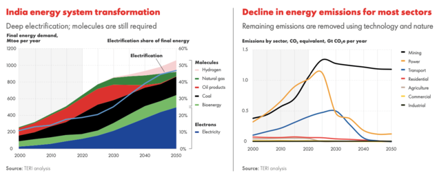 India: Transforming To a Net-Zero Emissions Energy System report highlights