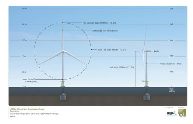 LEEDco's proposed wind turbine