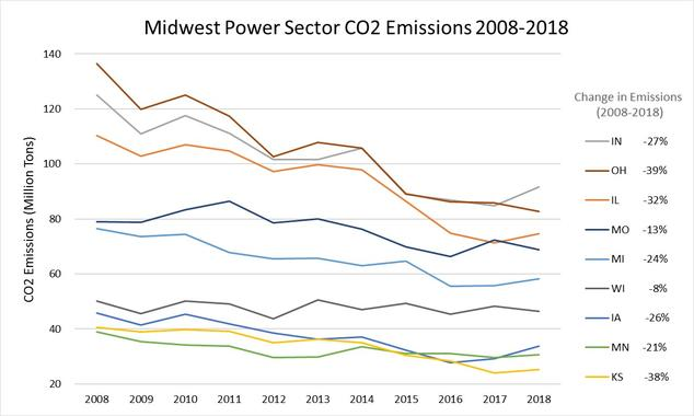 A Vision For Midwest Zero Carbon Power Starts To Take