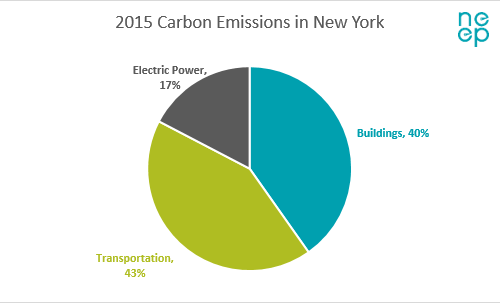 Building Energy Codes Can REV Up NYS Energy Efficiency | NRDC