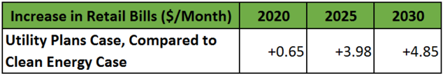 Table showing monthly electric bills forecasted for 2020, 2025, 2030 in the Utility Plans Case and the Clean Energy Case.