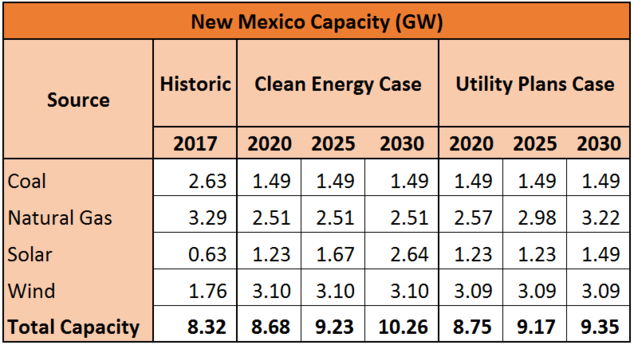 Table comparing capacity in New Mexico across time and case studies.