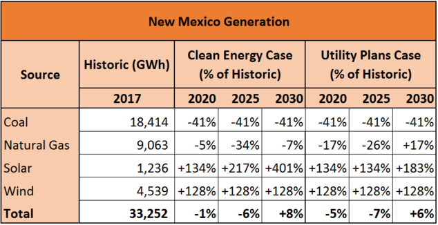 Table comparing the generation mix in New Mexico in different case studies.