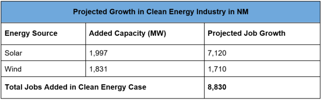 Table displaying number of projected added jobs in the solar and wind energy industries in NM