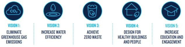 NRDC Sustainable Operations Visions